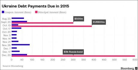 Ukraine-debt-payments-due-in-20151